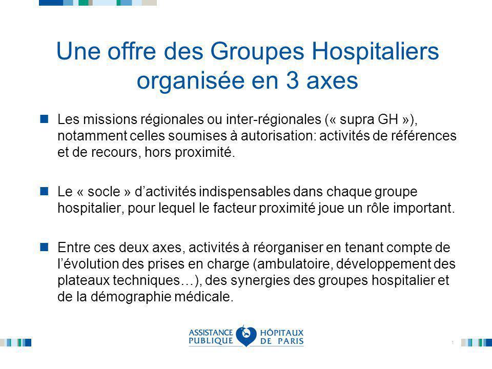 Une offre des Groupes Hospitaliers organisée en 3 axes