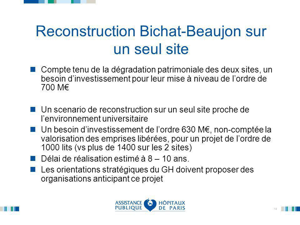 Reconstruction Bichat-Beaujon sur un seul site