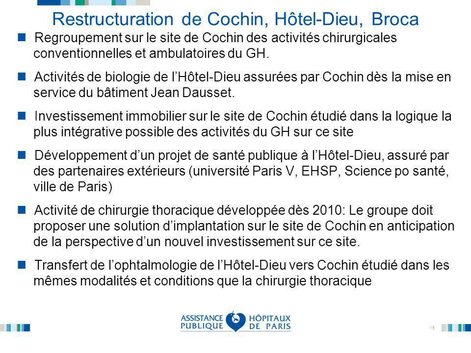 Restructuration de Cochin, Hôtel-Dieu, Broca