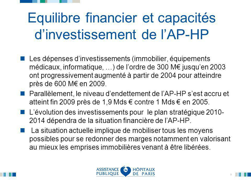 Equilibre financier et capacités d'investissement de l'AP-HP