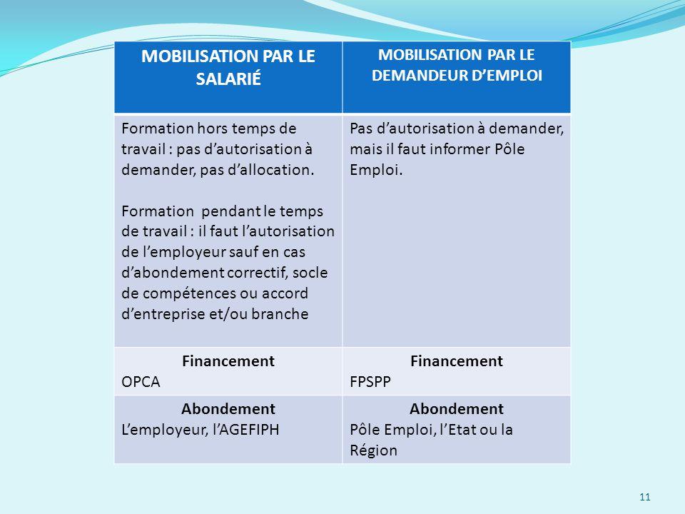 MOBILISATION PAR LE SALARIÉ MOBILISATION PAR LE DEMANDEUR D'EMPLOI