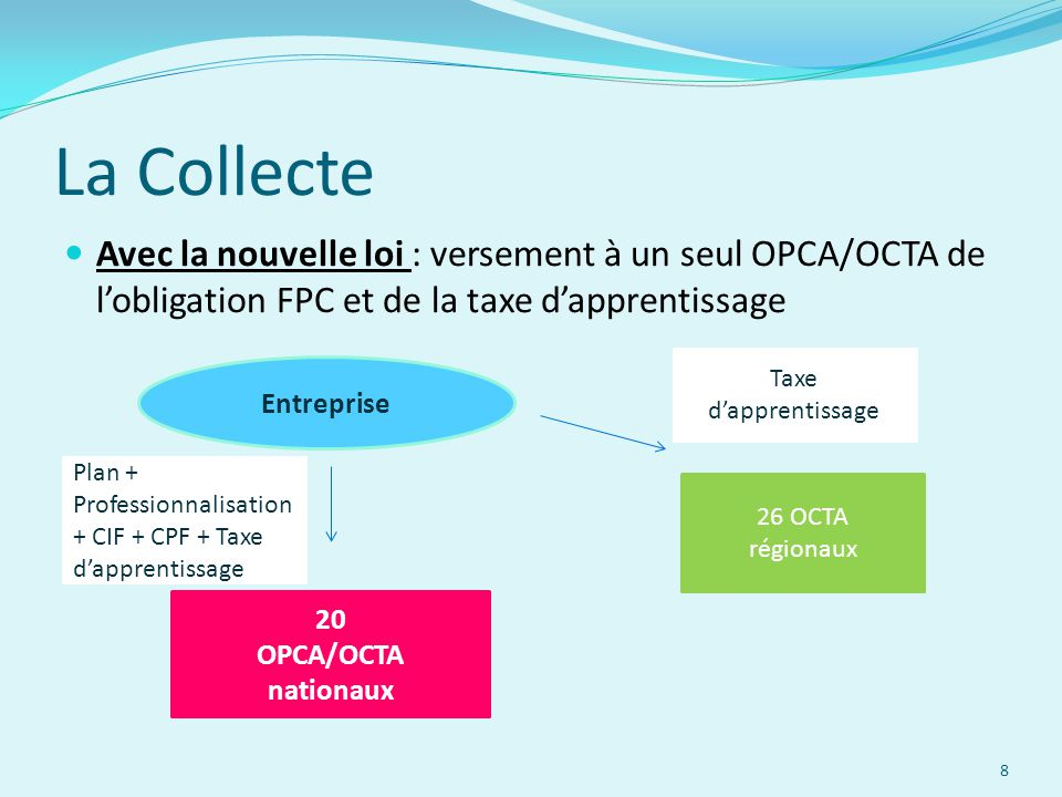 La Collecte Avec la nouvelle loi : versement à un seul OPCA/OCTA de l'obligation FPC et de la taxe d'apprentissage.