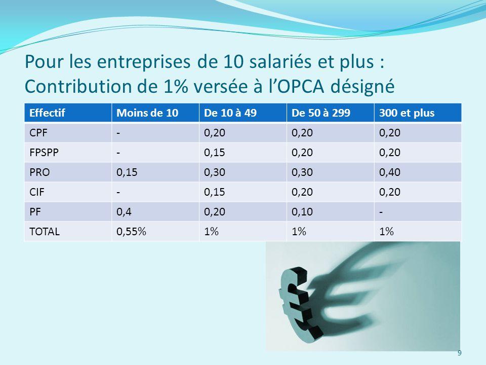 Pour les entreprises de 10 salariés et plus : Contribution de 1% versée à l'OPCA désigné