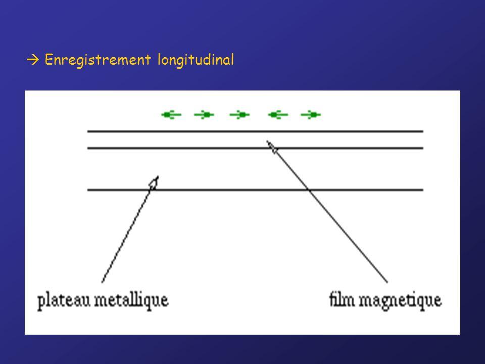  Enregistrement longitudinal