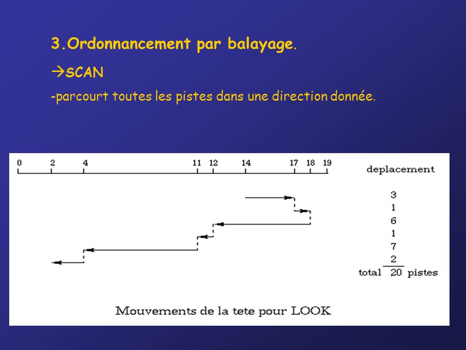 3.Ordonnancement par balayage. SCAN
