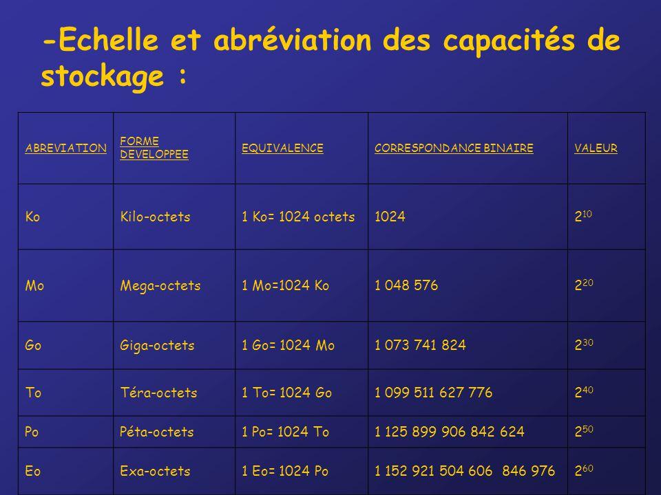 -Echelle et abréviation des capacités de stockage :