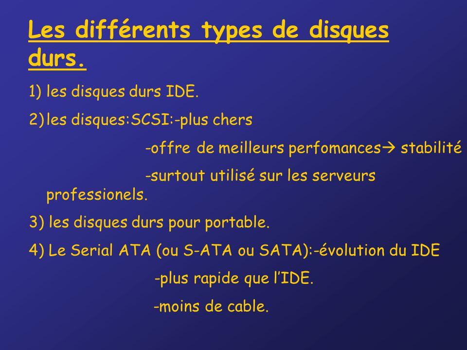 Les différents types de disques durs.