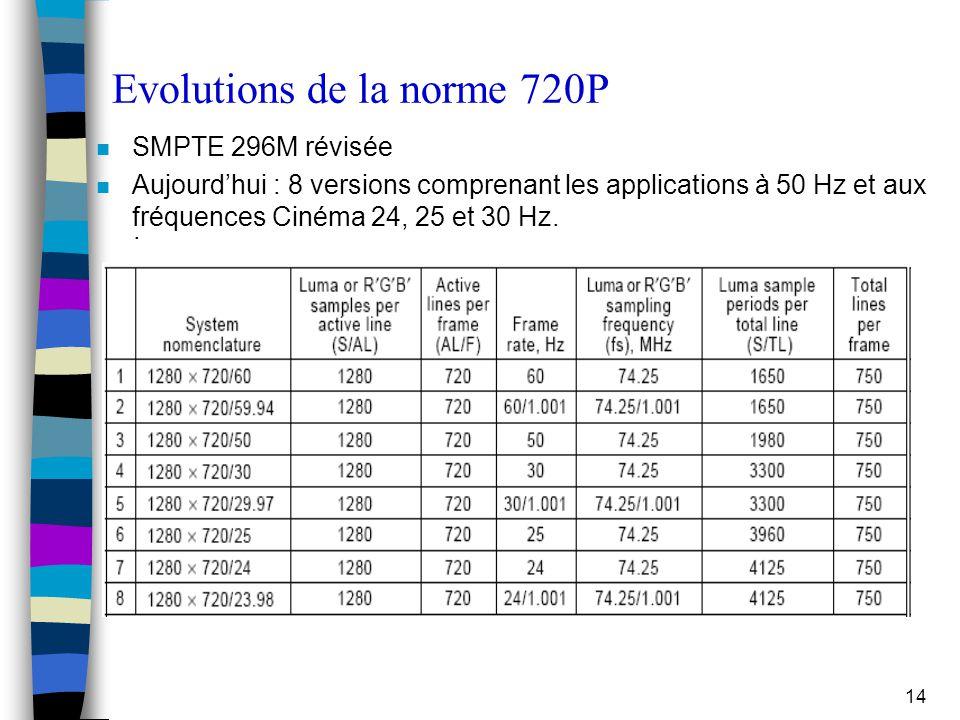 Evolutions de la norme 720P