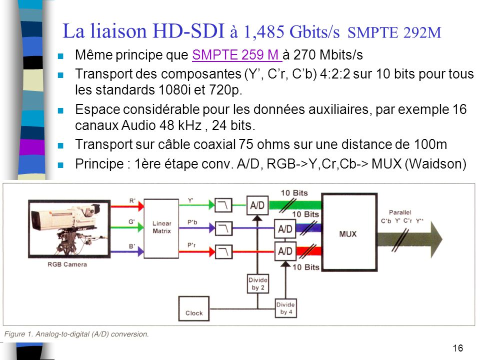 La liaison HD-SDI à 1,485 Gbits/s SMPTE 292M