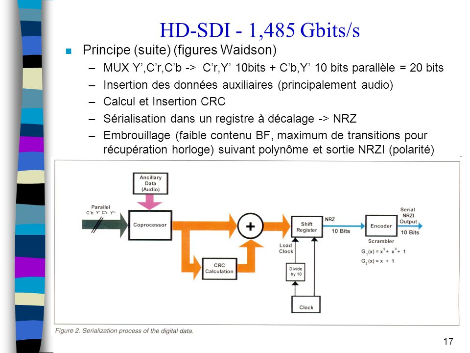 HD-SDI - 1,485 Gbits/s Principe (suite) (figures Waidson)