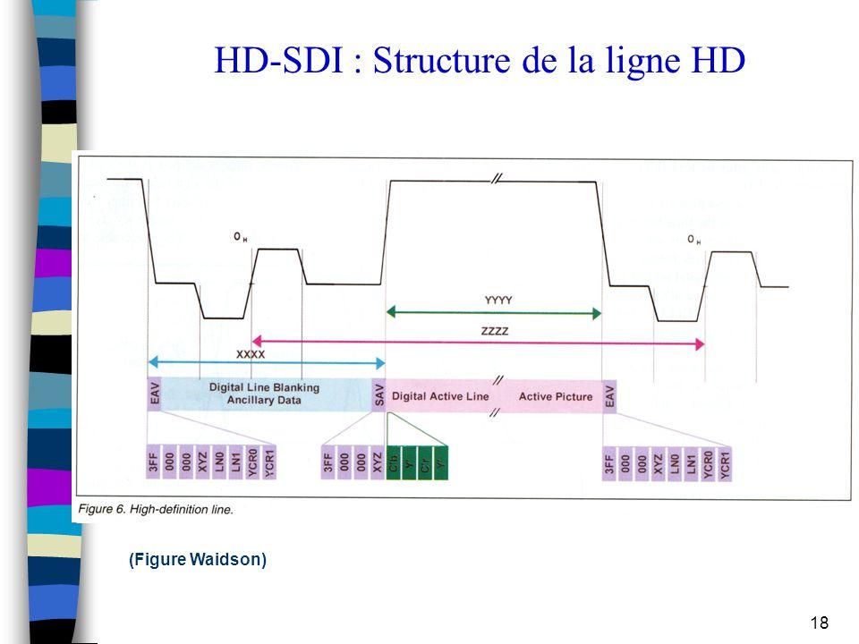 HD-SDI : Structure de la ligne HD