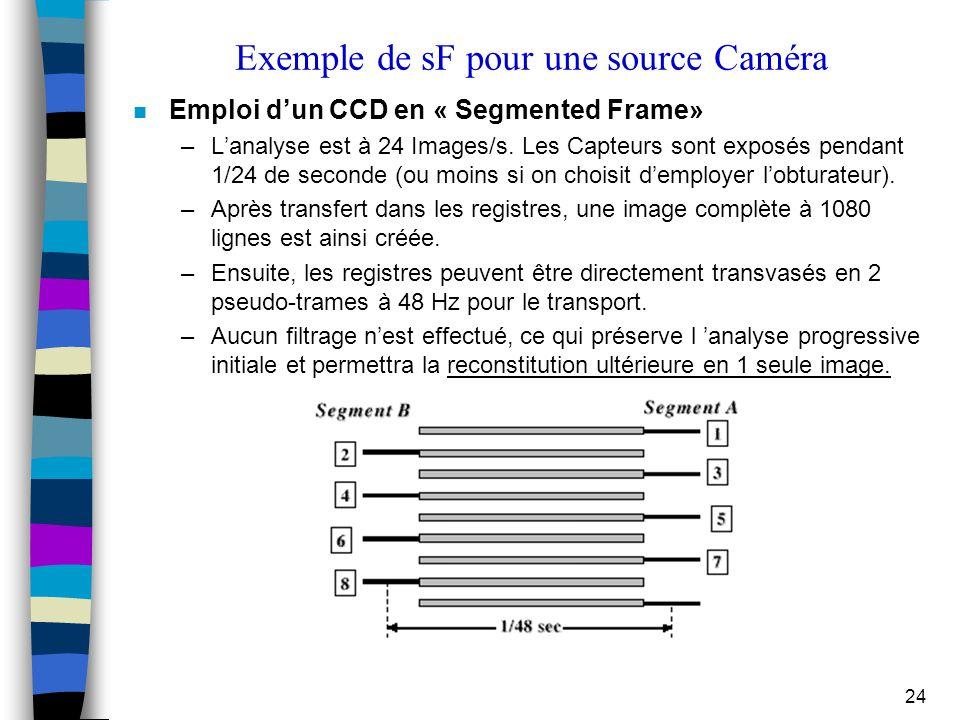 Exemple de sF pour une source Caméra