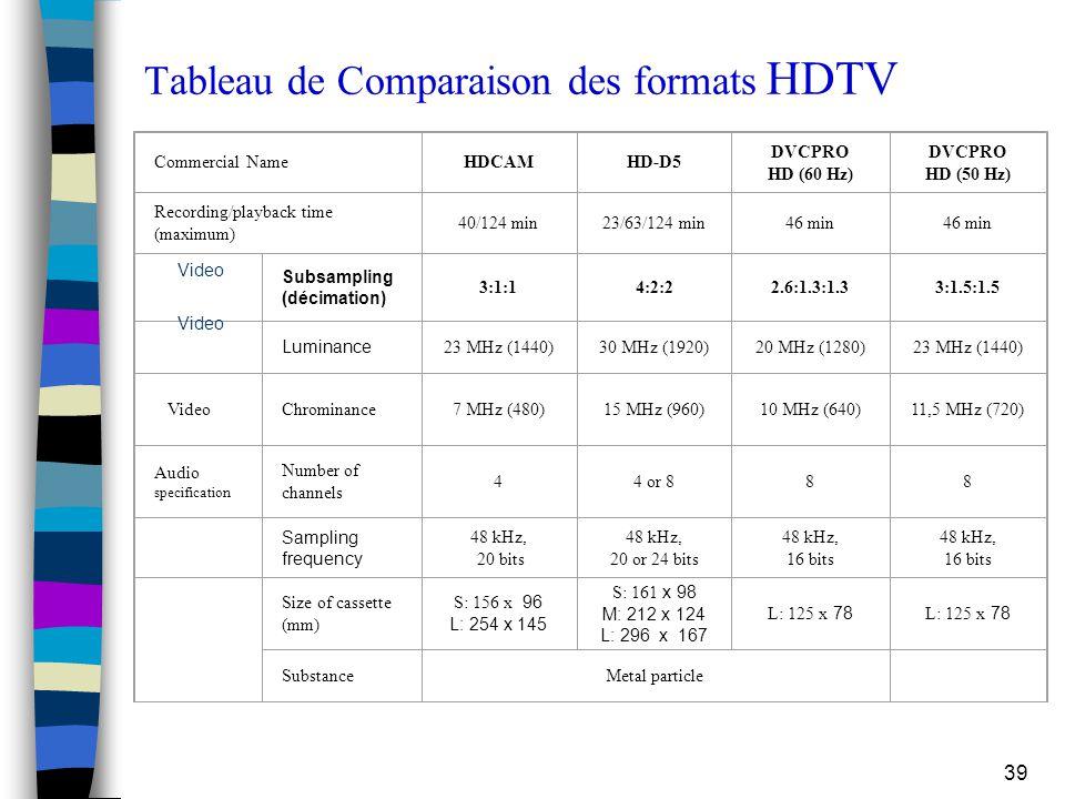 Tableau de Comparaison des formats HDTV