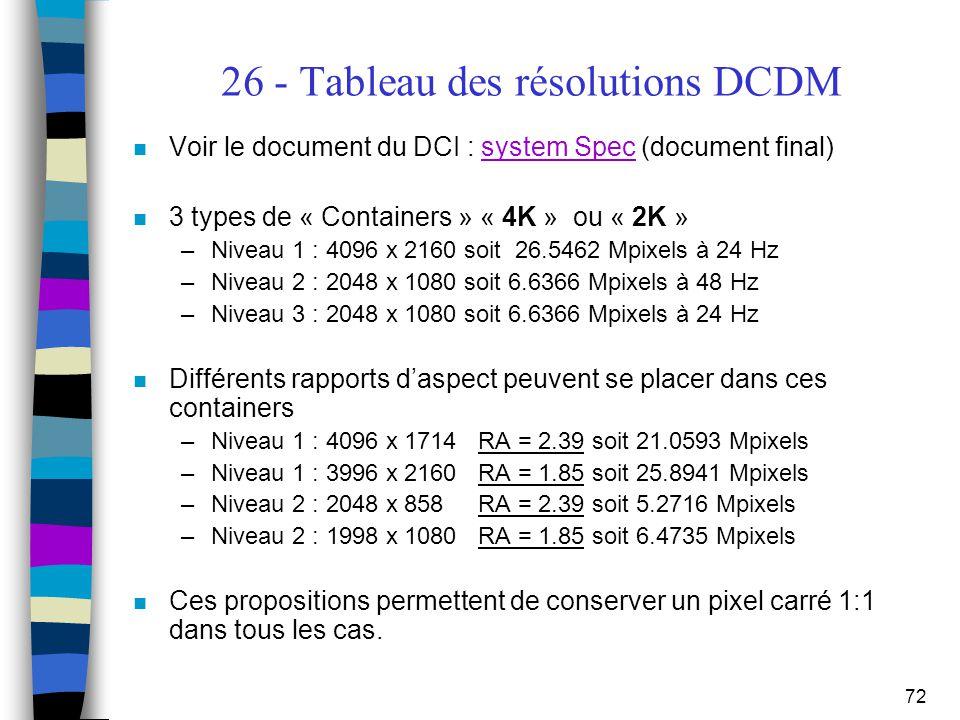 26 - Tableau des résolutions DCDM