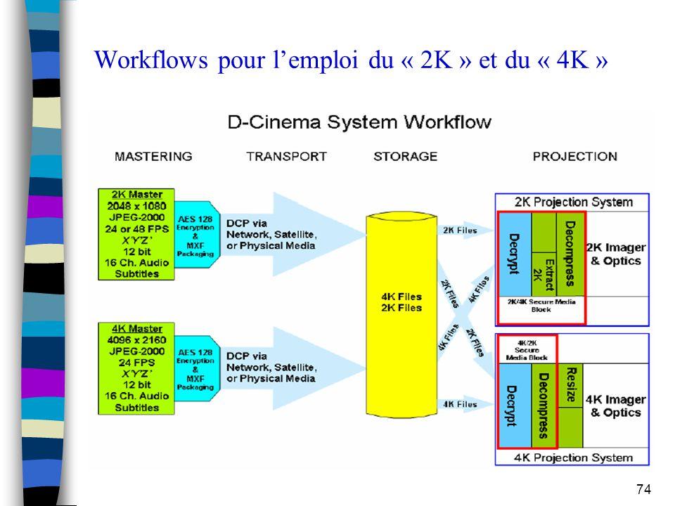 Workflows pour l'emploi du « 2K » et du « 4K »