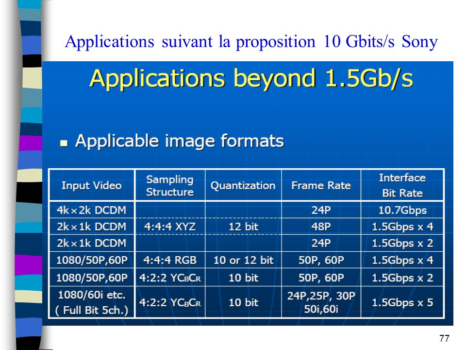 Applications suivant la proposition 10 Gbits/s Sony