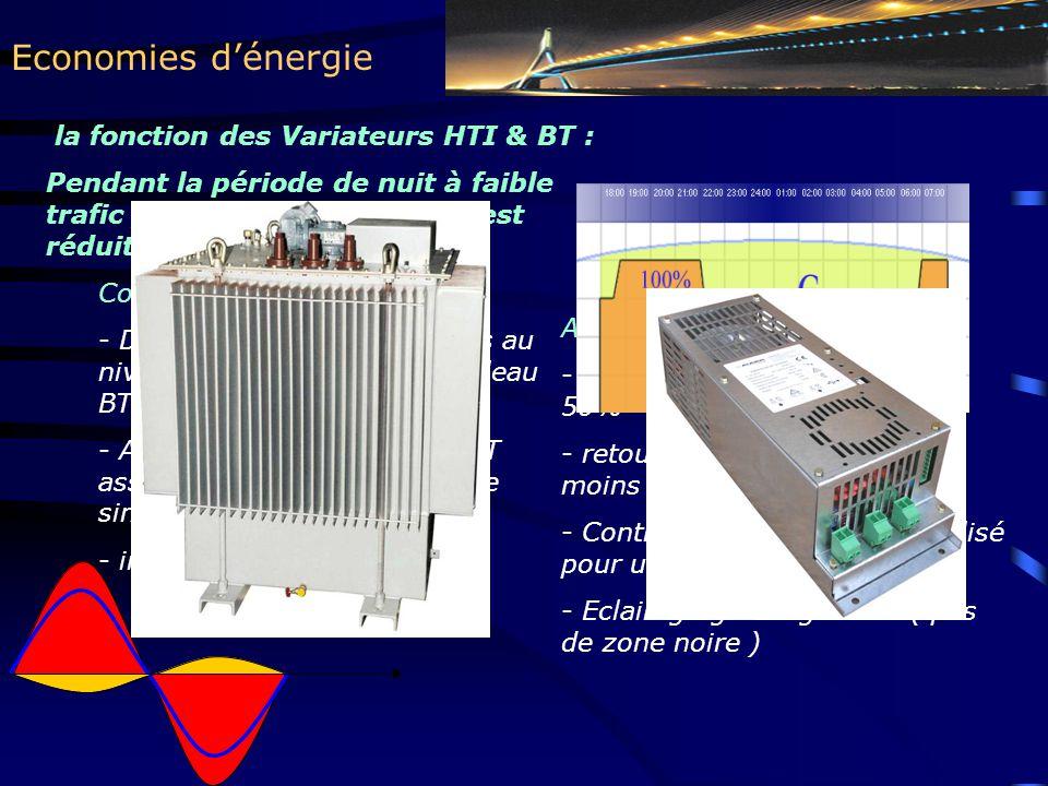 Economies d'énergie la fonction des Variateurs HTI & BT :