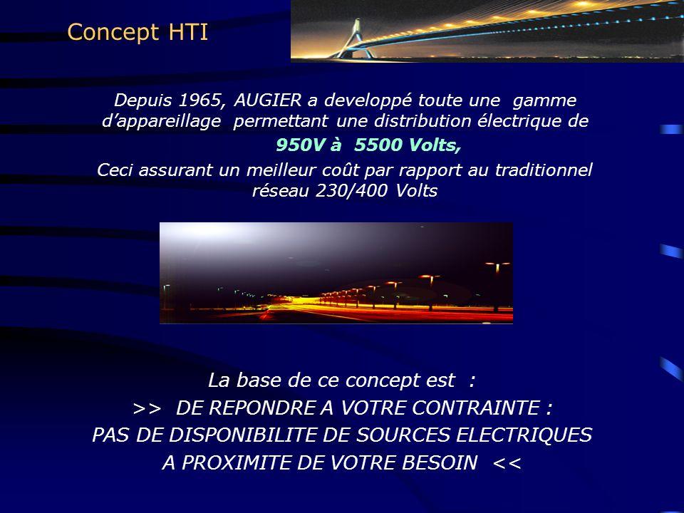 Concept HTI La base de ce concept est :