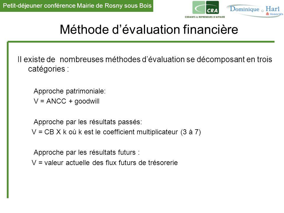 Méthode d'évaluation financière