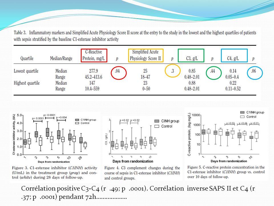 Corrélation positive C3-C4 (r. 49; p. 0001)