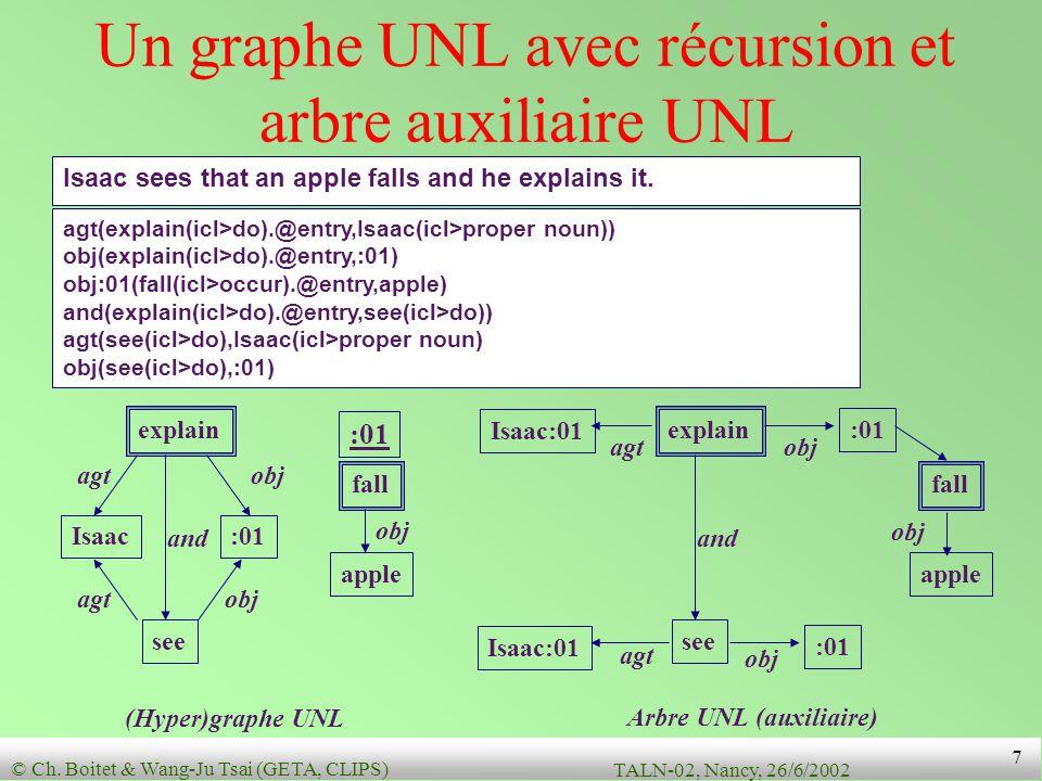 Un graphe UNL avec récursion et arbre auxiliaire UNL