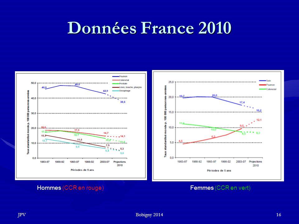 Données France 2010 Hommes (CCR en rouge) Femmes (CCR en vert) JPV