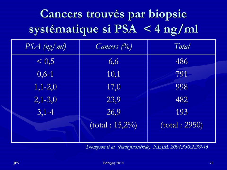 Cancers trouvés par biopsie systématique si PSA < 4 ng/ml