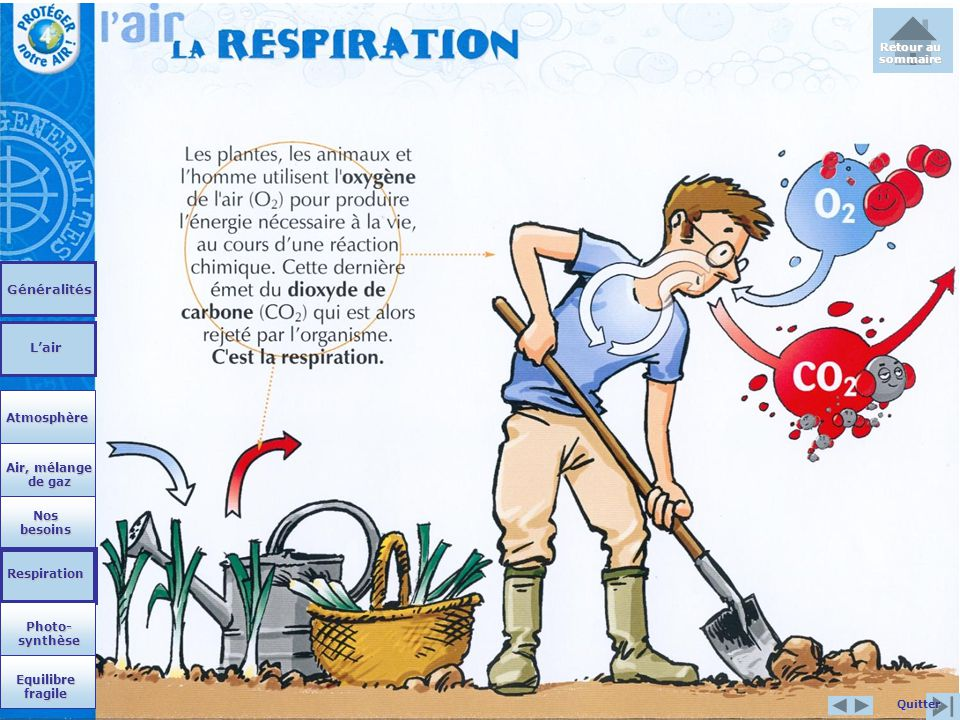 Généralités L'air Atmosphère Air, mélange de gaz Nos besoins
