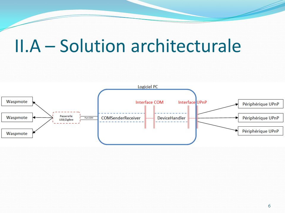 II.A – Solution architecturale