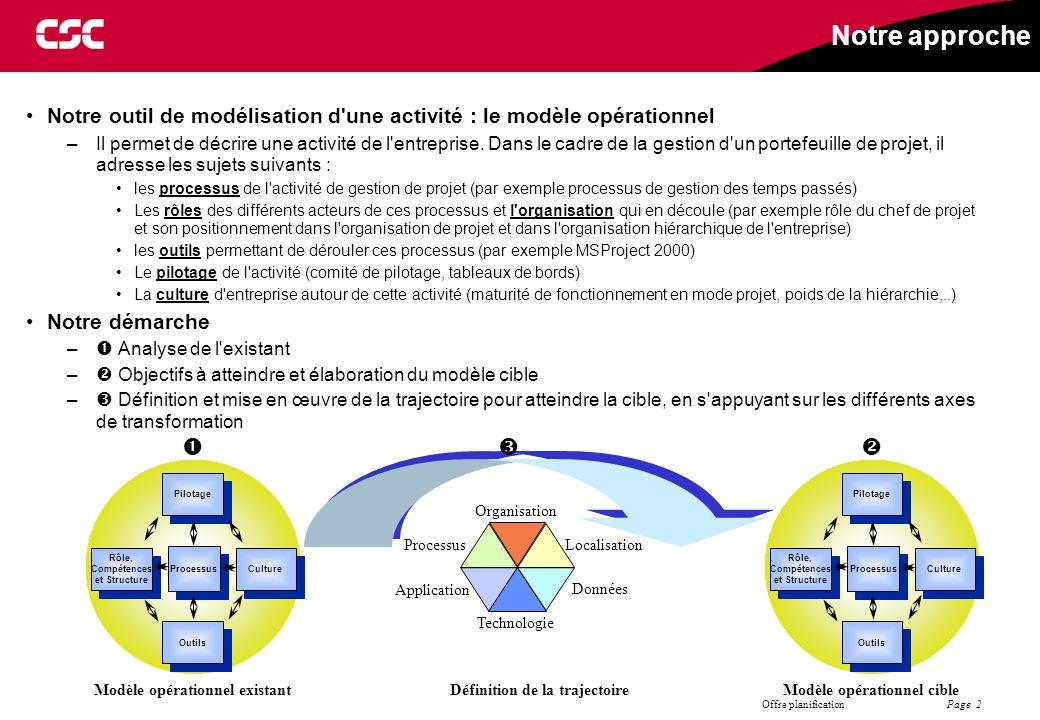 Notre approche Notre outil de modélisation d une activité : le modèle opérationnel.