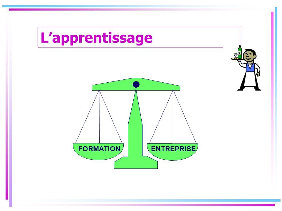 L'apprentissage FORMATION ENTREPRISE 18