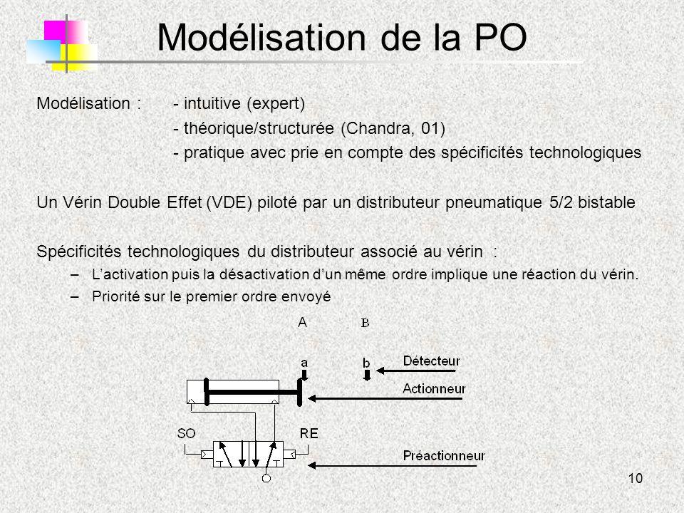 Modélisation de la PO Modélisation : - intuitive (expert)
