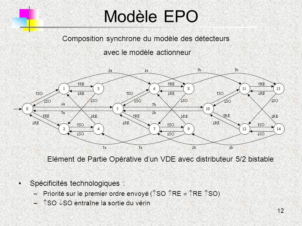 Modèle EPO Composition synchrone du modèle des détecteurs