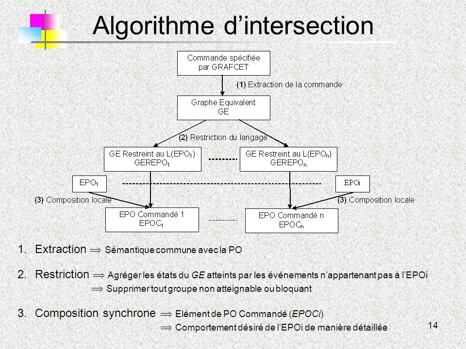 Algorithme d'intersection