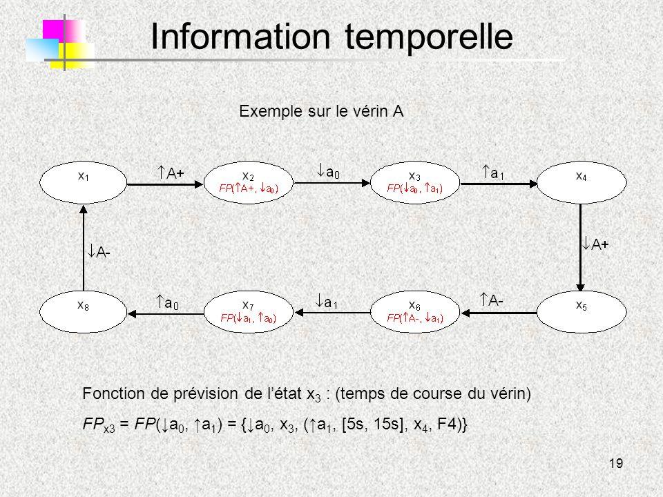 Information temporelle