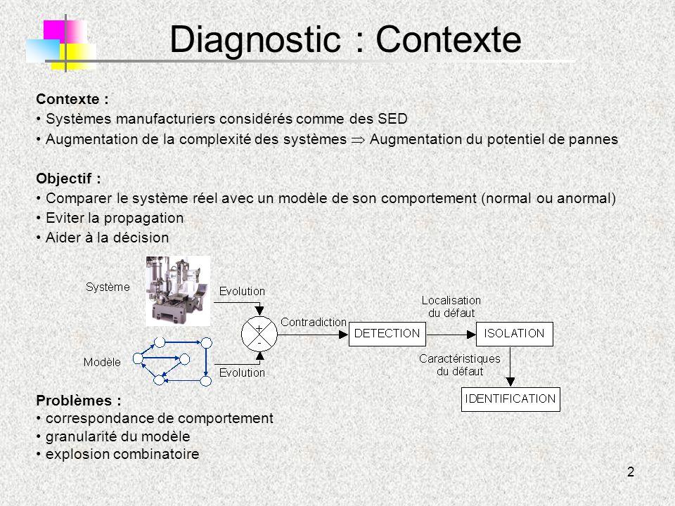 Diagnostic : Contexte Contexte :
