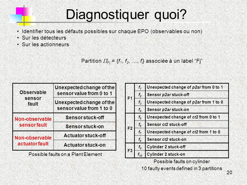 Diagnostiquer quoi Identifier tous les défauts possibles sur chaque EPO (observables ou non) Sur les détecteurs.