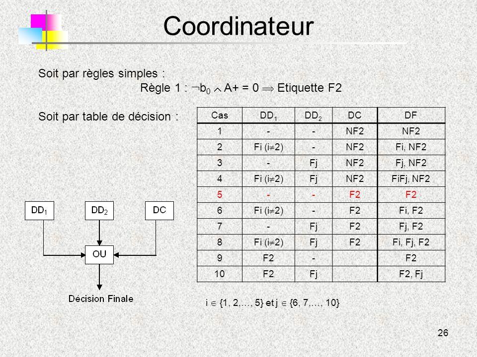 Règle 1 : b0  A+ = 0  Etiquette F2
