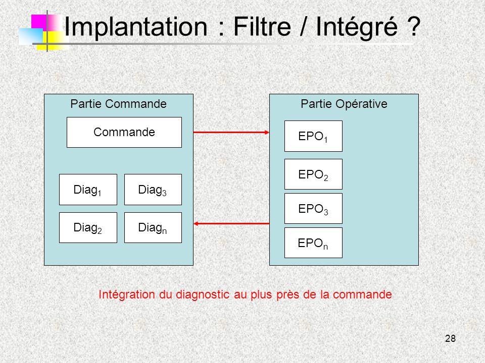 Implantation : Filtre / Intégré