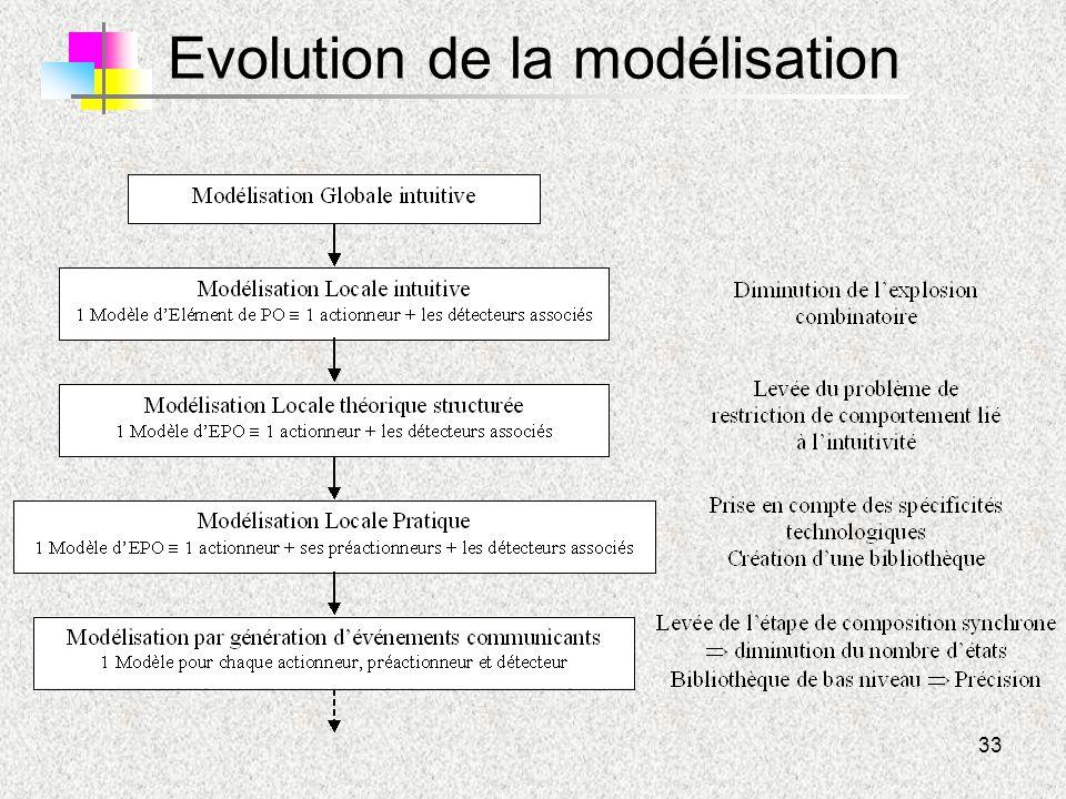 Evolution de la modélisation