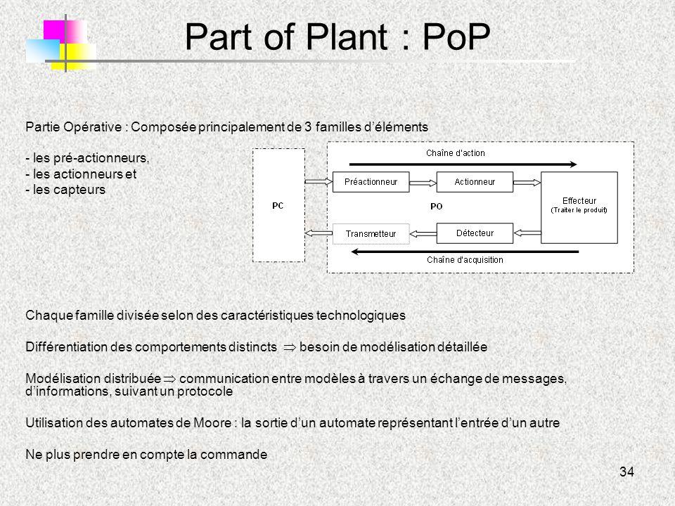 Part of Plant : PoP Partie Opérative : Composée principalement de 3 familles d'éléments. les pré-actionneurs,