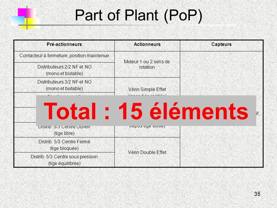 Total : 15 éléments Part of Plant (PoP) Pré-actionneurs Actionneurs