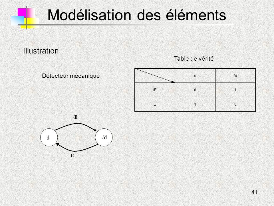 Modélisation des éléments