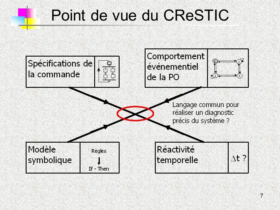 Point de vue du CReSTIC