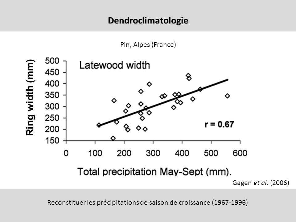 Reconstituer les précipitations de saison de croissance (1967-1996)