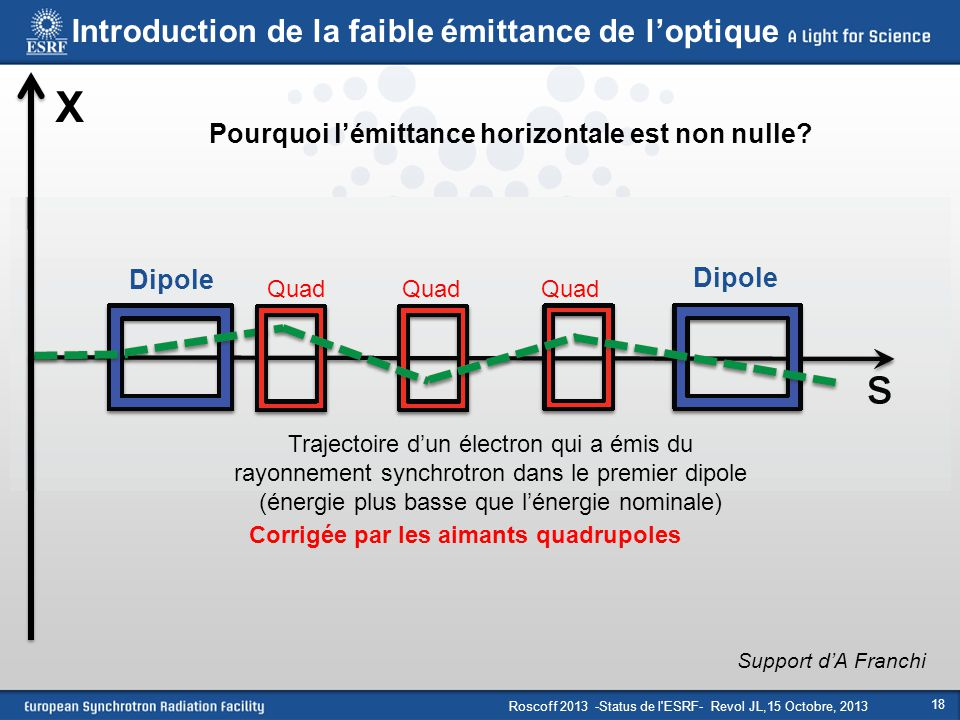 X Introduction de la faible émittance de l'optique