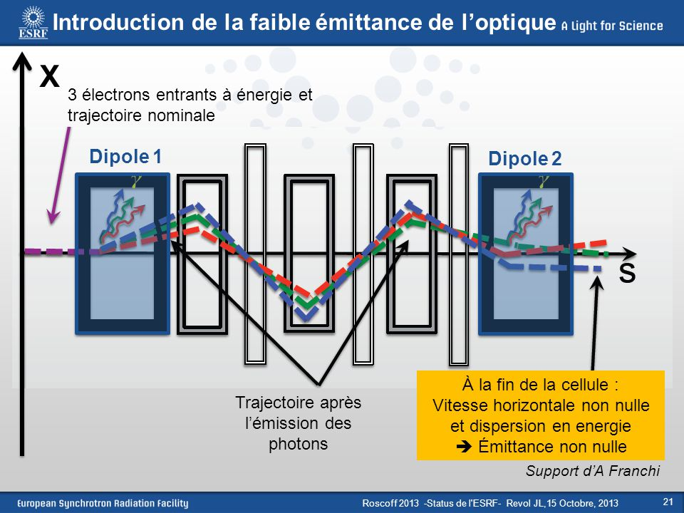 X Introduction de la faible émittance de l'optique Dipole 1 Dipole 2