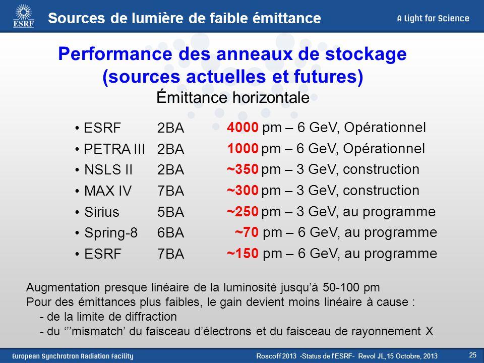 Performance des anneaux de stockage (sources actuelles et futures)