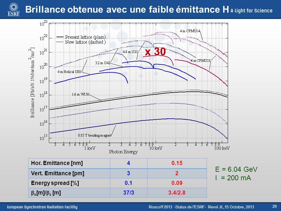 x 30 Brillance obtenue avec une faible émittance H E = 6.04 GeV