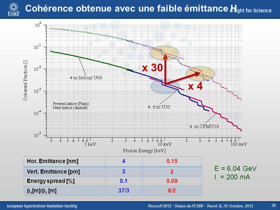 x 30 x 4 Cohérence obtenue avec une faible émittance H E = 6.04 GeV